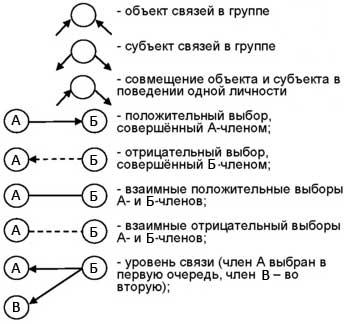 Рис. 2. Символы социограммы.