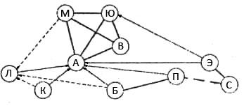 Рис. 1. Социограмма. По данной социограмме можно выявить центральное ядро группы, то есть лиц с устойчивыми положительными взаимосвязями (А, В, Ю, И); наличие других группировок (Б-П, С-Э); лицо, пользующееся наибольшим авторитетом в определенном отношении (А); лицо, не пользующееся симпатиями (Л); взаимоотрицательные отношения (П-С); отсутствие устойчивых социальных связей (М).