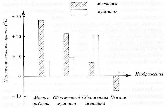 Изменение ширины зрачка при восприятии различных изображений