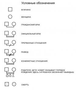Генограмма (обозначения)